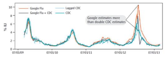 big data para detectar epidemias de influenza o gripe