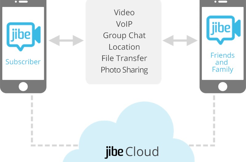 Google Snaps Up Cloud Comms Firm Jibe Mobile For Improved Rich Messaging On Android Siliconangle