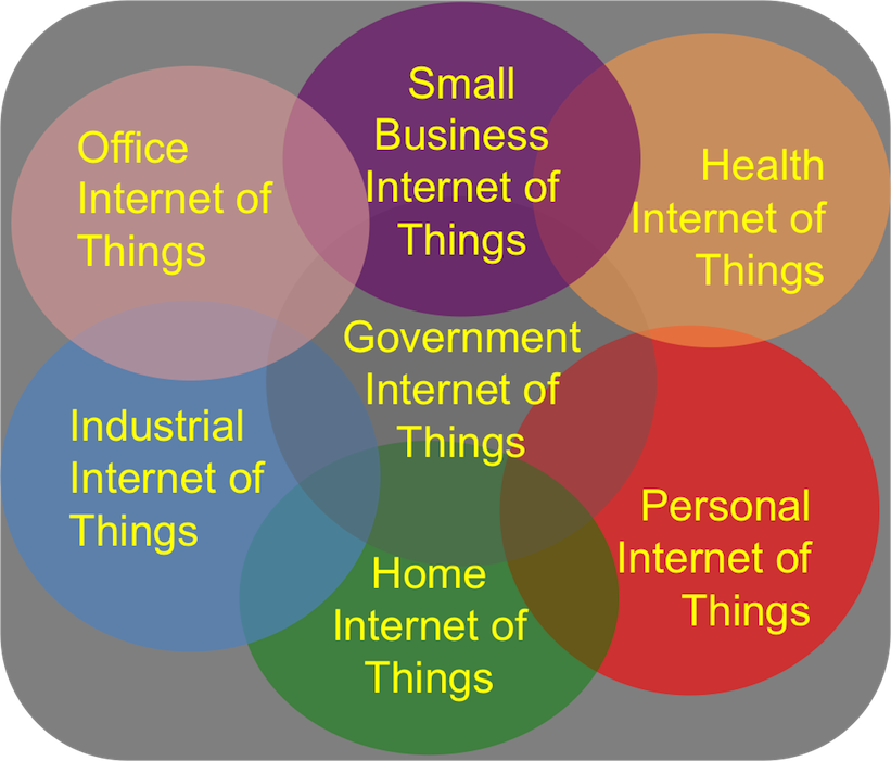 Understanding the Internet of Things marketplace