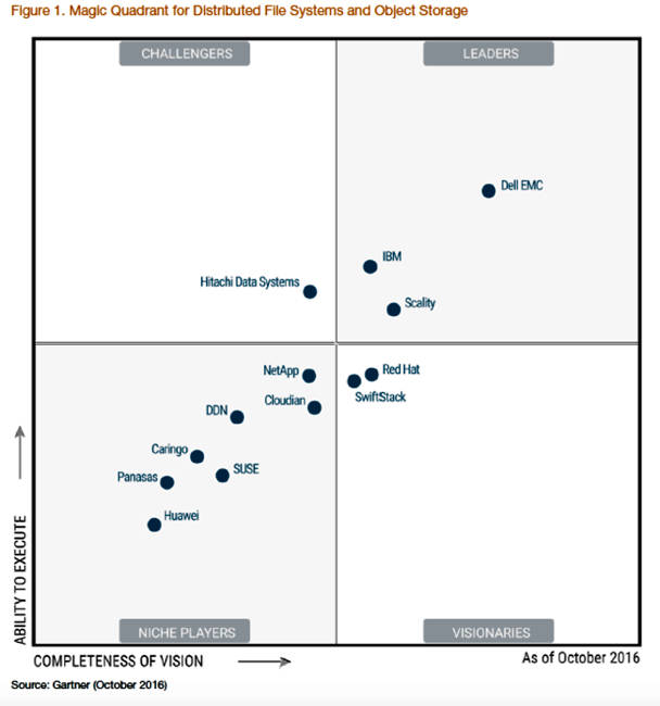 Gartner Dell Emc Is Top Choice For Distributed File