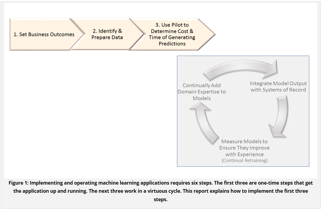 machine_learning_implementation_steps