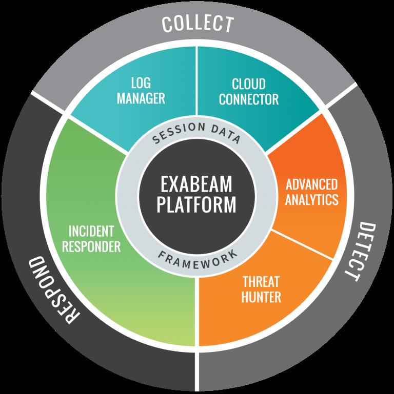 exabeam-platform-768x769