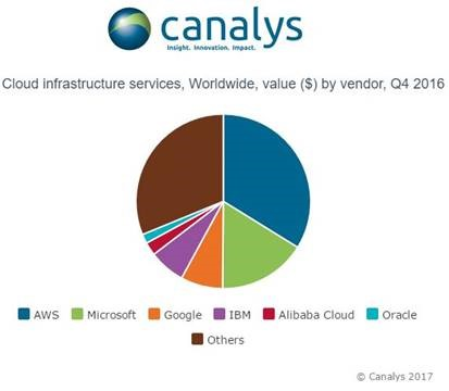 Report Aws Still Owns A Third Of The Cloud Infrastructure