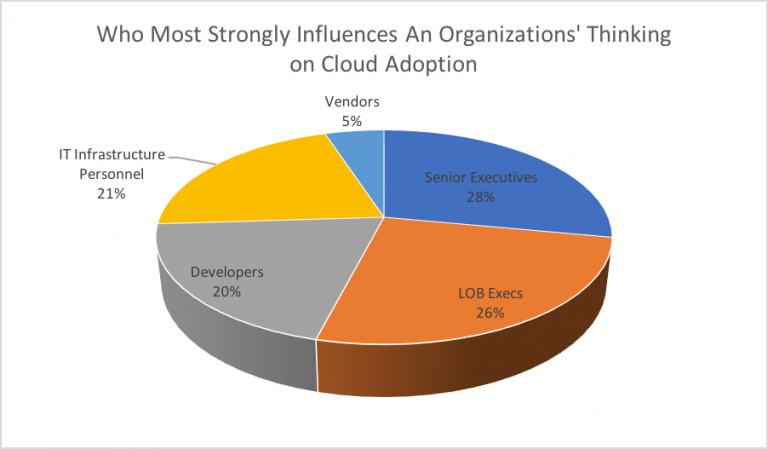 factors influencing the adoption of cloud Factors affecting the adoption of cloud computing in saudi arabia's government sector majed alsanea bsc, msc goldsmiths college department of computing university of london this dissertation is submitted for the.