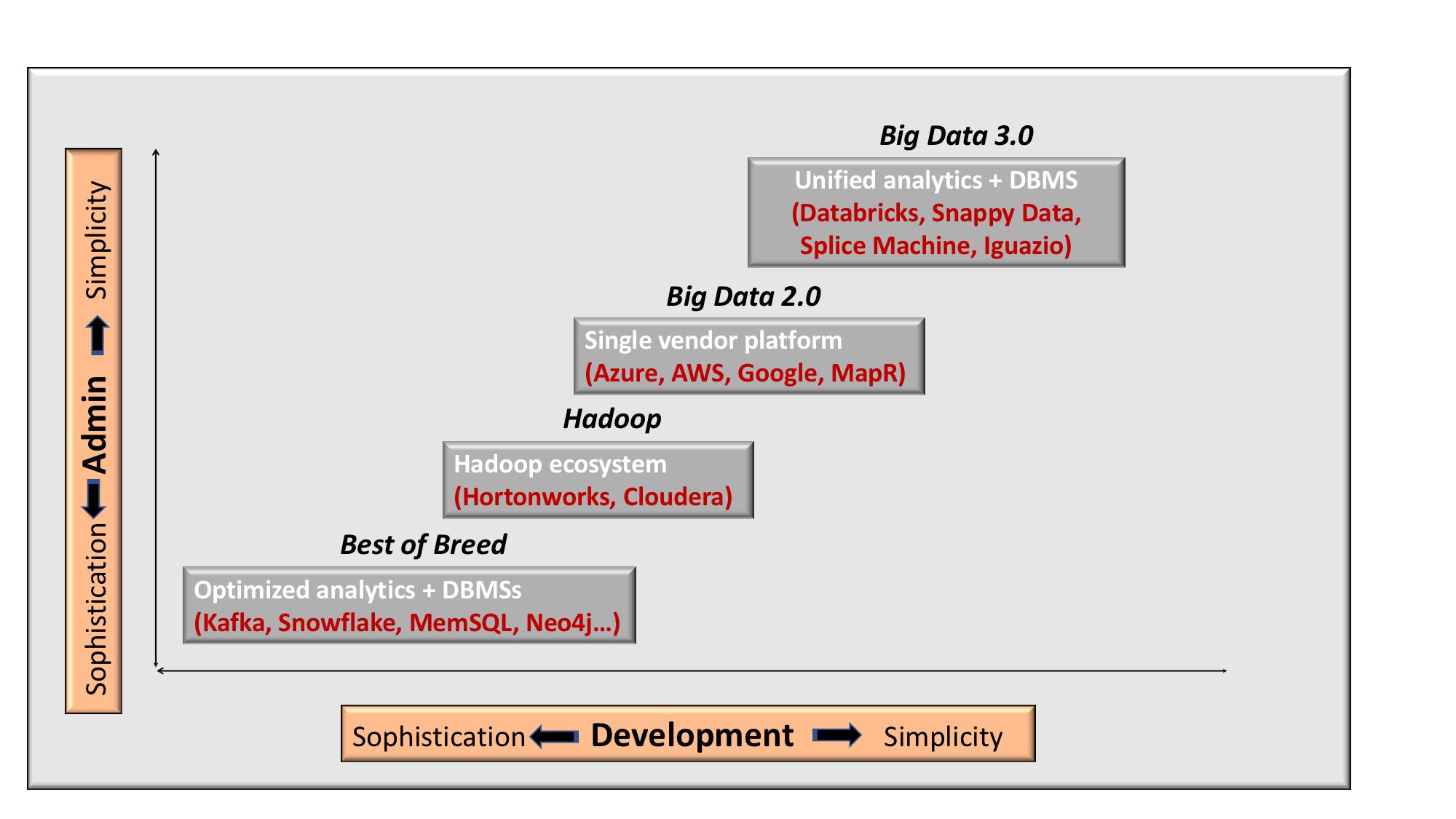 Databricks' Delta highlights the need for integration to simplify