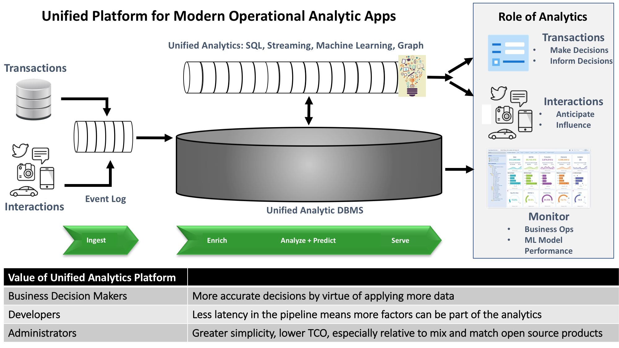 Figure 2: Unified platforms for modern operational analytics applications remove the mix-and-match burden on developers and administrators.