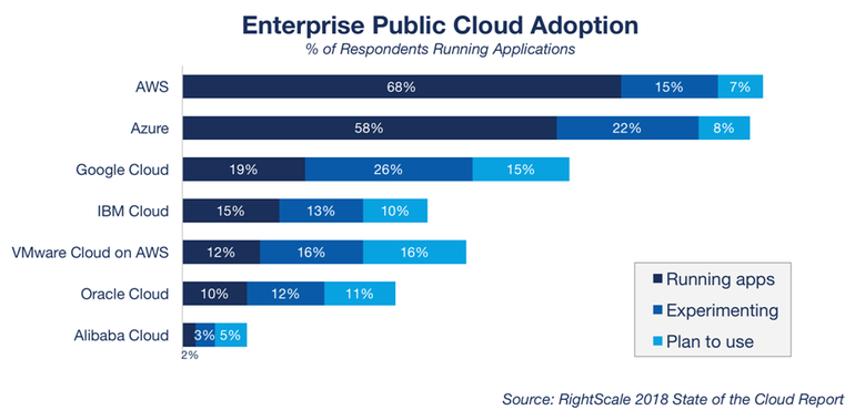 Rightscale S State Of The Cloud Report Shows Microsoft