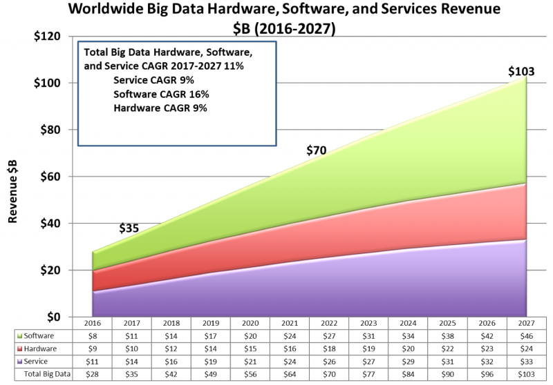 Worldwide big data hardware, software, and services revenue 2016-2027, in billions of dollars (Source: Wikibon)