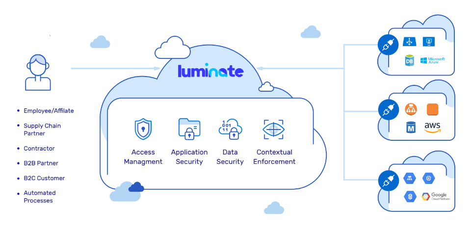Luminate Security wins $14M funding to deliver BeyondCorp as