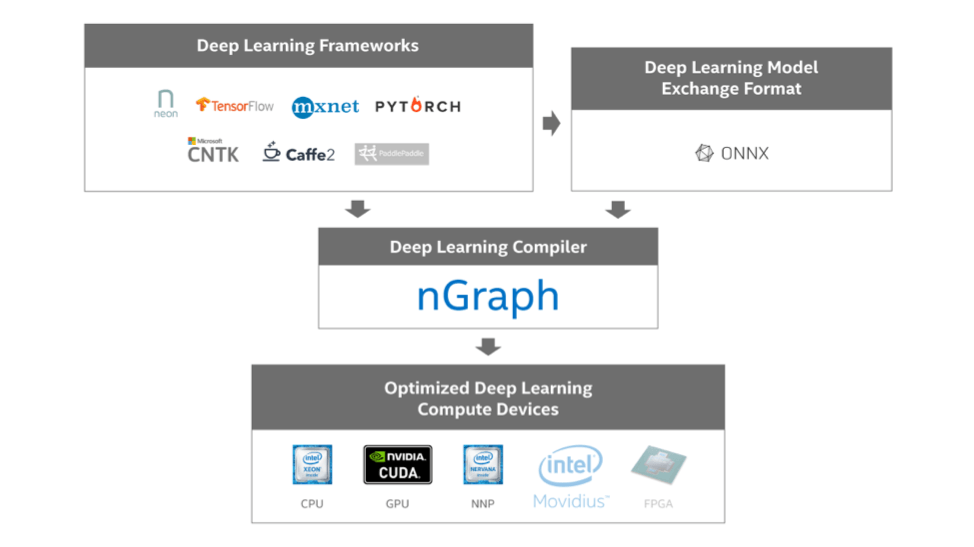 ngraph-ecosystem