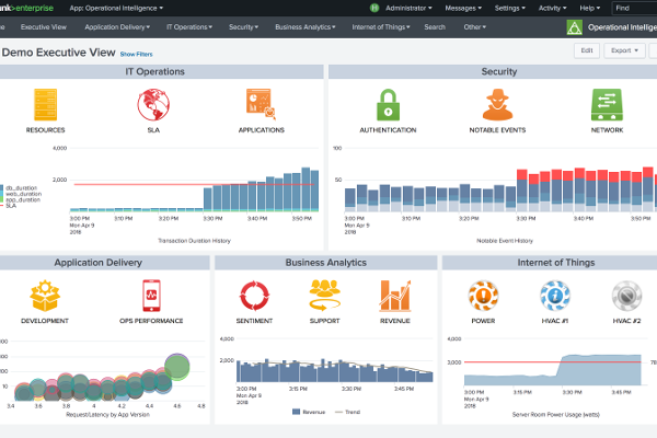 Splunk Rolls Out New Ai Features For Preempting Operational Failures