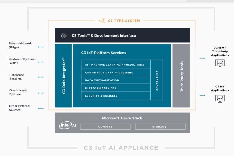 screenshot-2018-5-24-c3-iot-ai-appliance-c3-iot1
