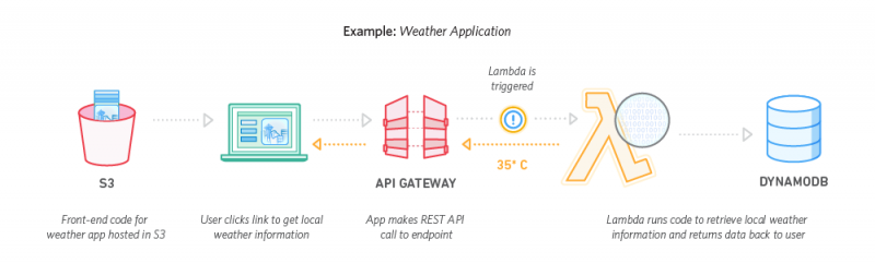 Get ready for the next big disruption in the cloud: serverless