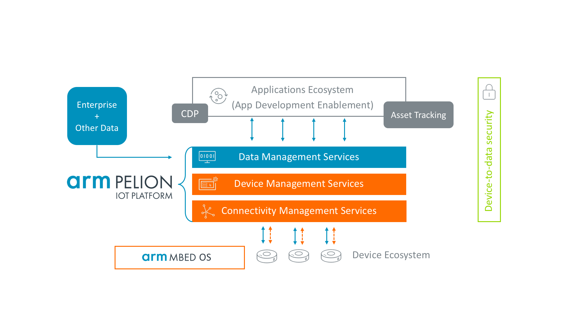 Sealing Treasure Data buy, Arm launches Pelion IoT Platform to