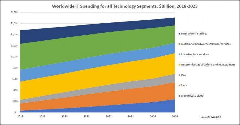 Wikibon Worldwide IT Spending for all Technology Segments, $Billion, 2018-2025