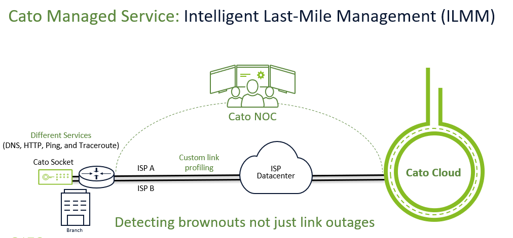 Cato Networks improves its ability to detect and resolve network outages