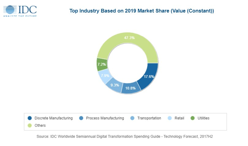 Enterprises to spend almost $2 trillion on digital transformation by 2022