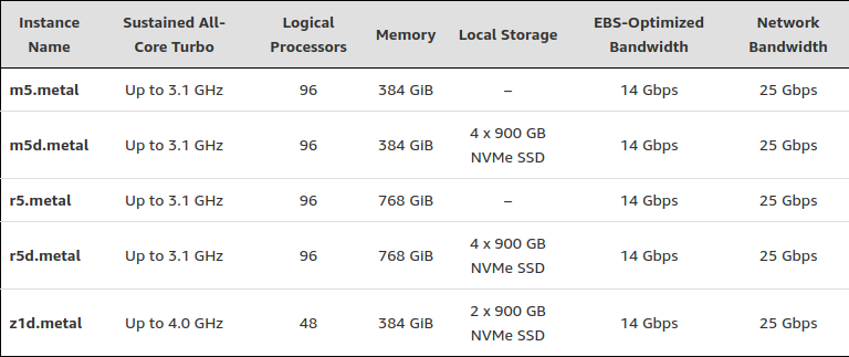 Amazon adds 5 new bare-metal compute instance types to EC2