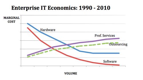 first-graph