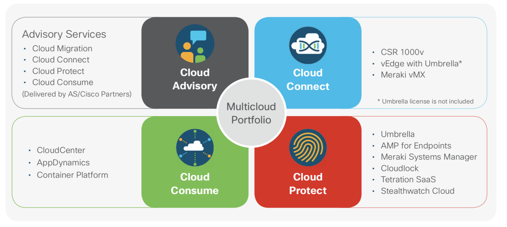 Cisco's multicloud portfolio (Image: Cisco)