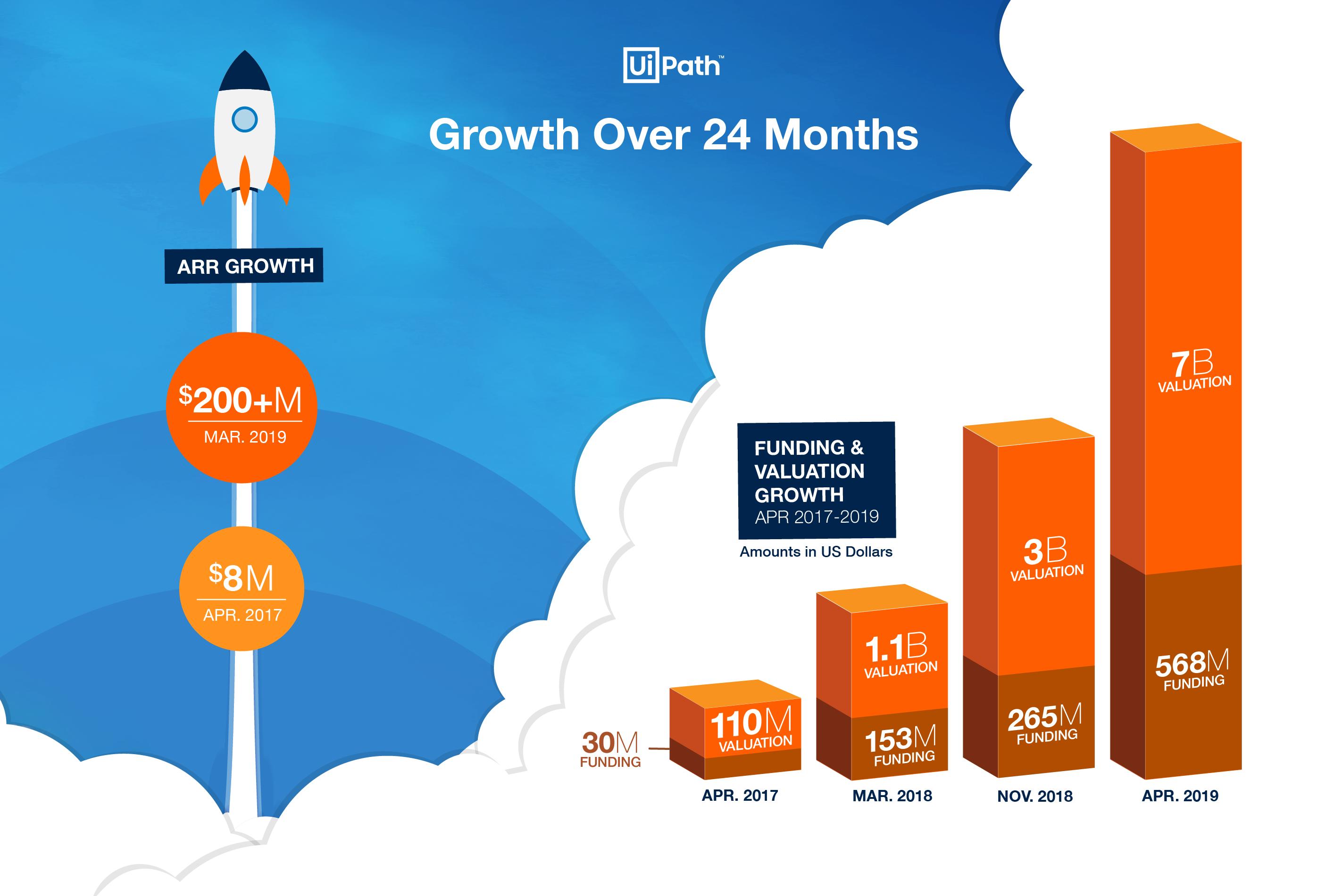 uipath-funding-infographic-english-01