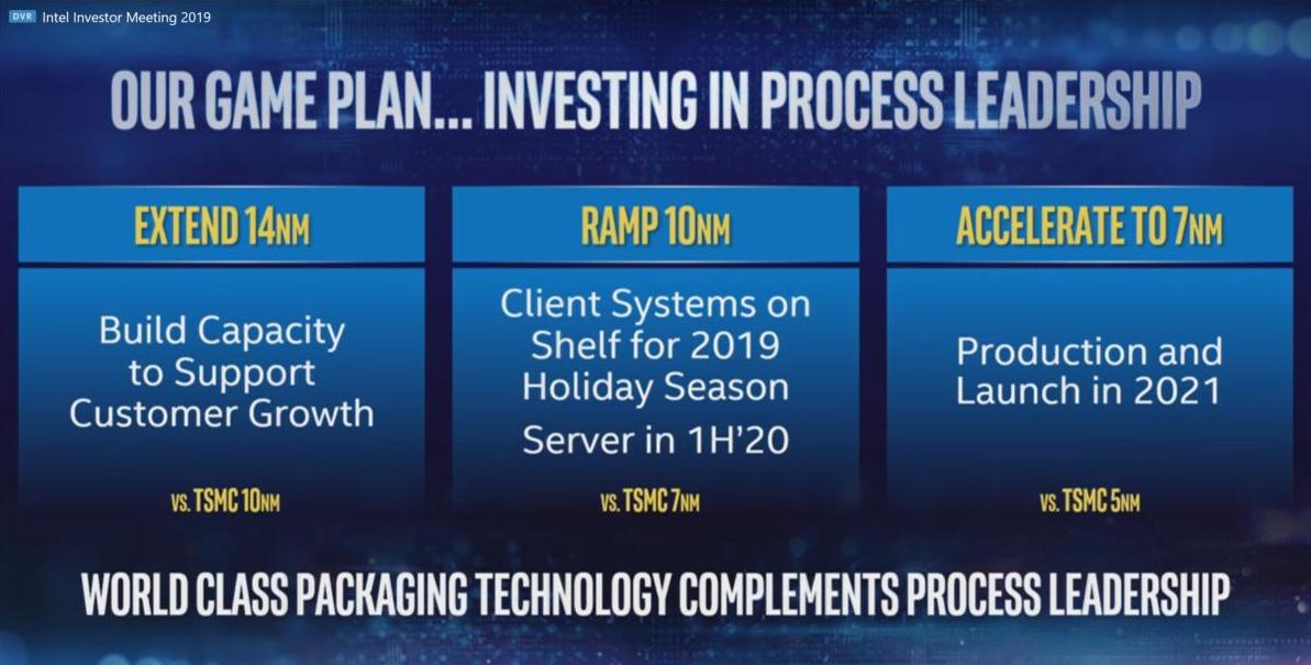 Chasing $300B market, Intel will launch its 7-nanometer