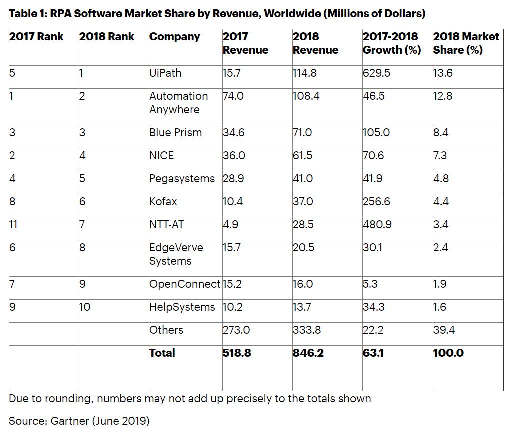 rpa-market-revenues-market-share