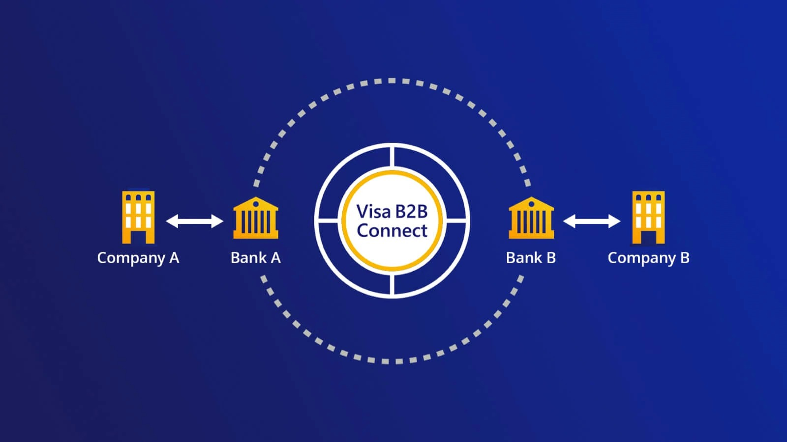 Visa launches commercial blockchain-based payments system with B2B Connect