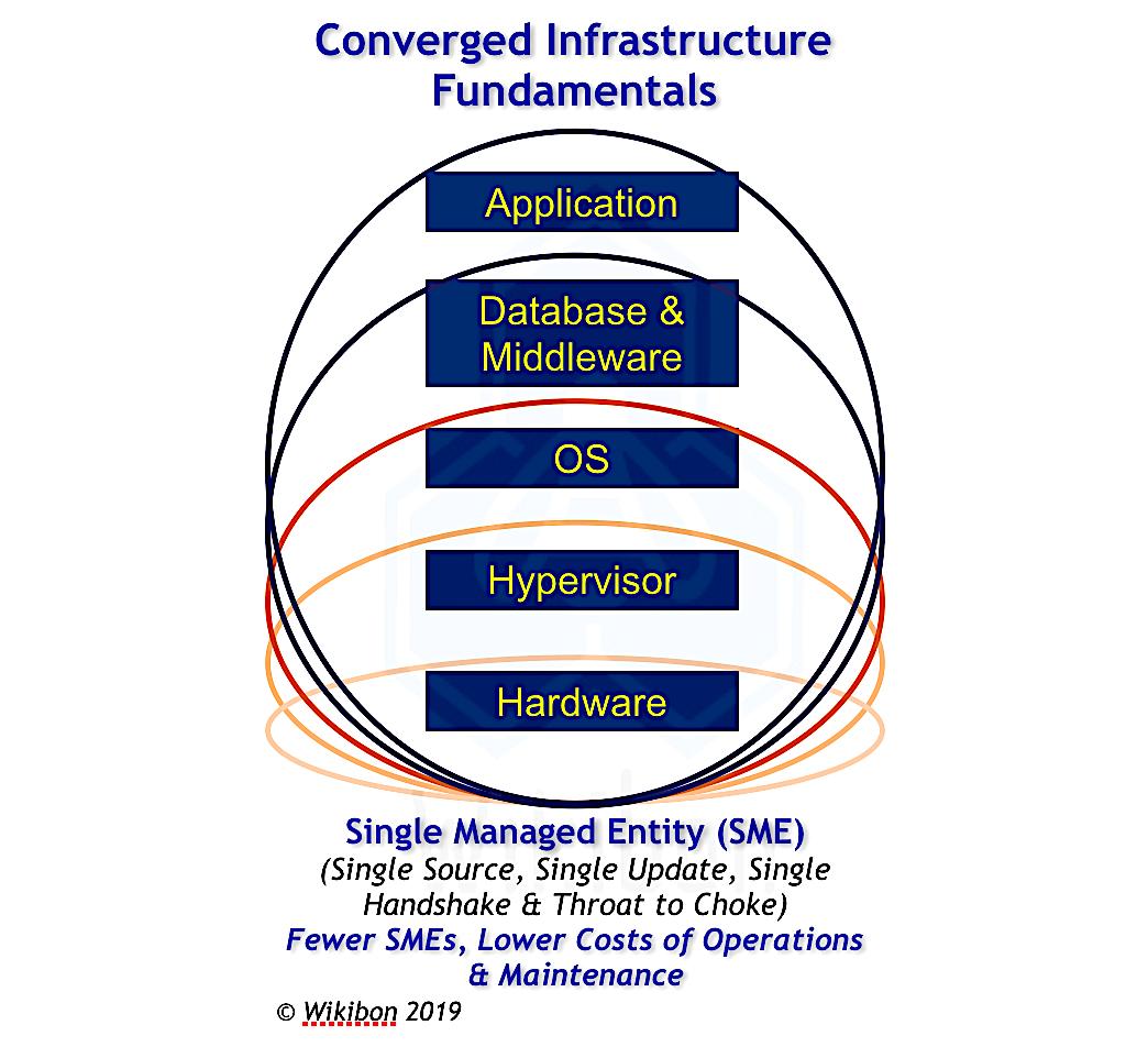 As Oracle's pioneering database machine Exadata turns 10, an