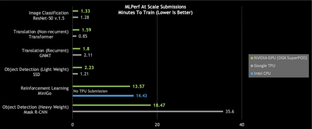 Nvidia sets new records in MLPerf AI benchmark tests - SiliconANGLE