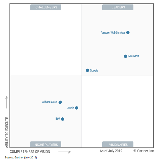 Google gains ground in Gartner's latest Magic Quadrant for