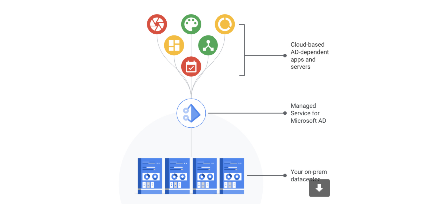 Google announces beta availability of Managed Service for Microsoft Active Directory