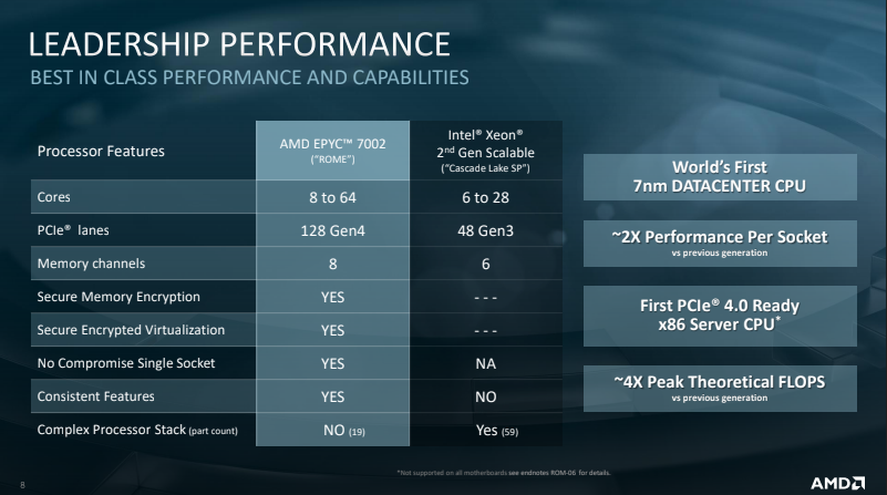 TYAN Launches AMD EPYC™ 7002 Series Server Platforms - Systems