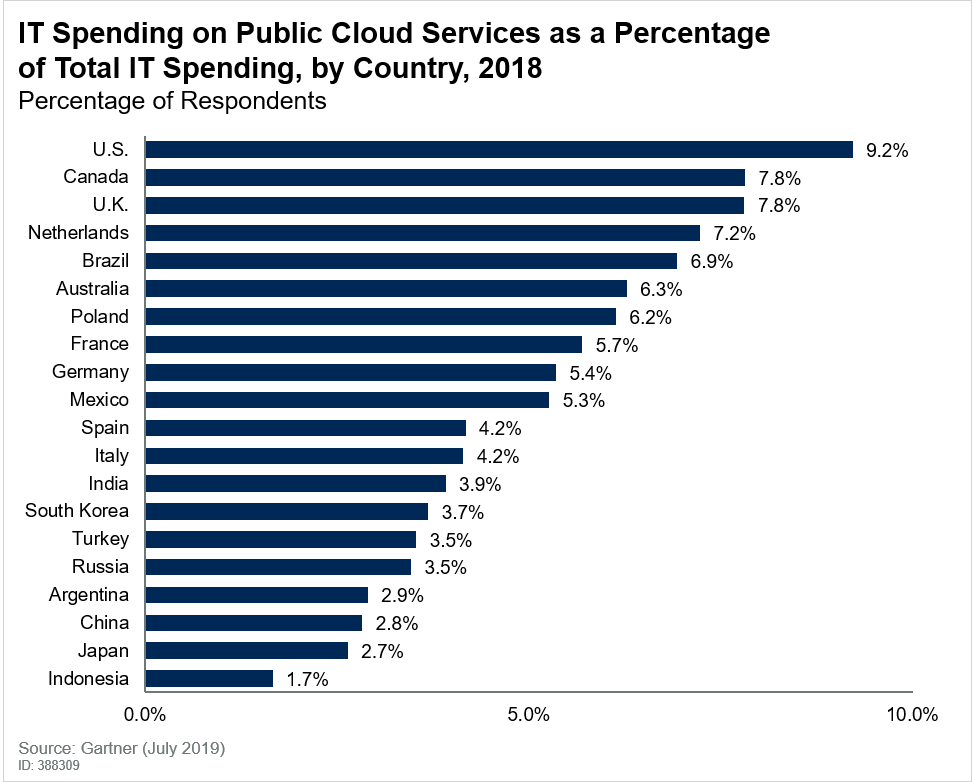 Cloud spending trends predict the world's future digital leaders – and laggards