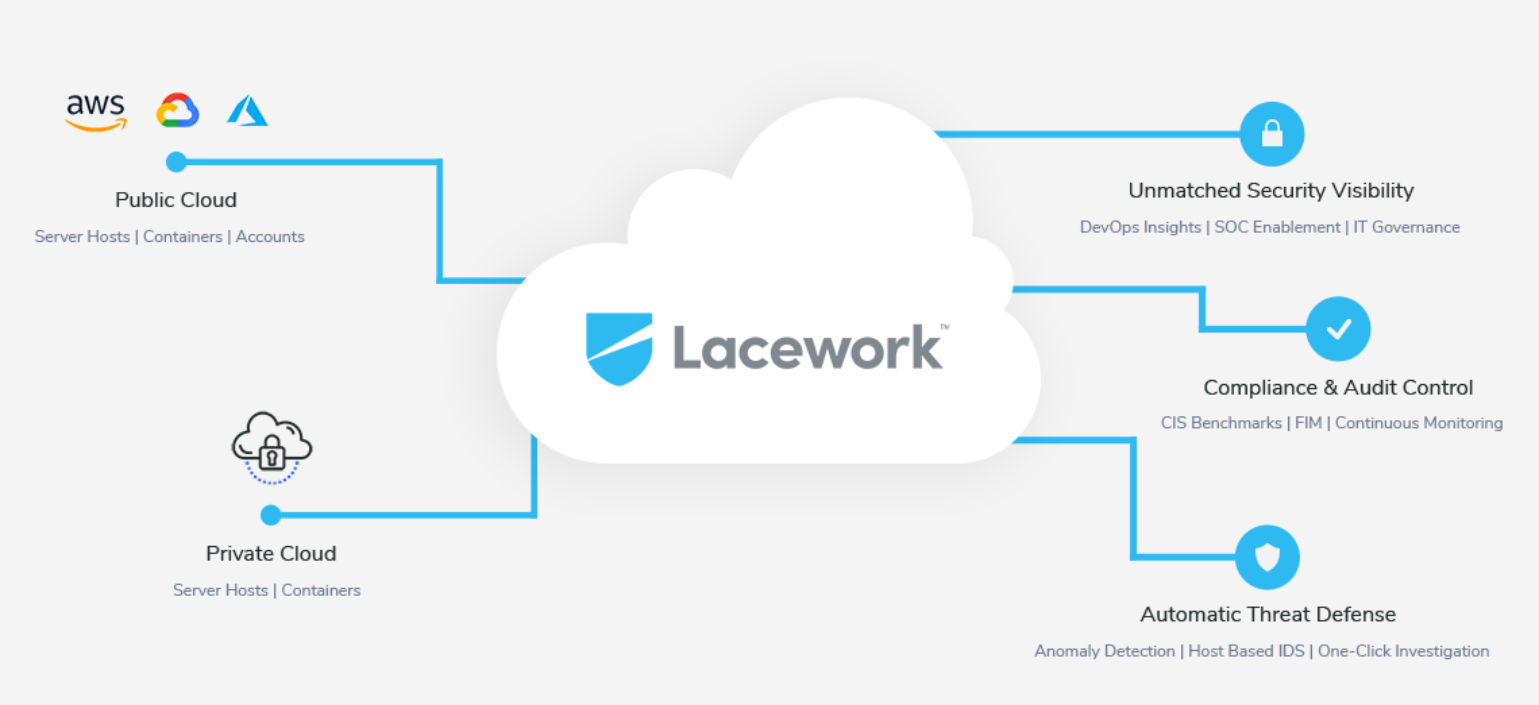 Cloud security firm Lacework raises $42M - SiliconANGLE