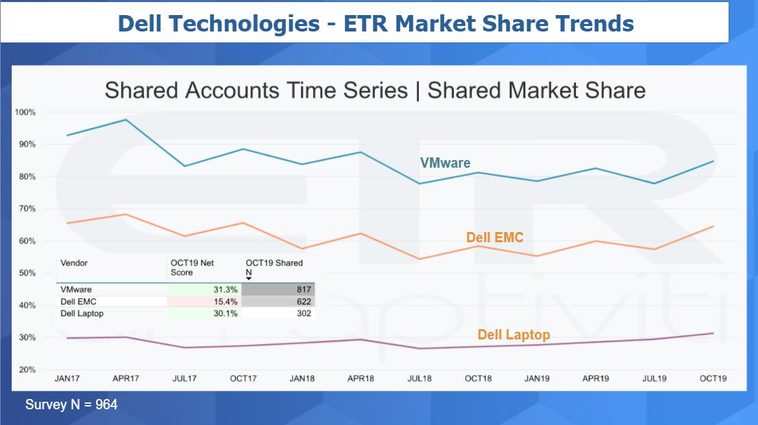 dell-market-share-gians