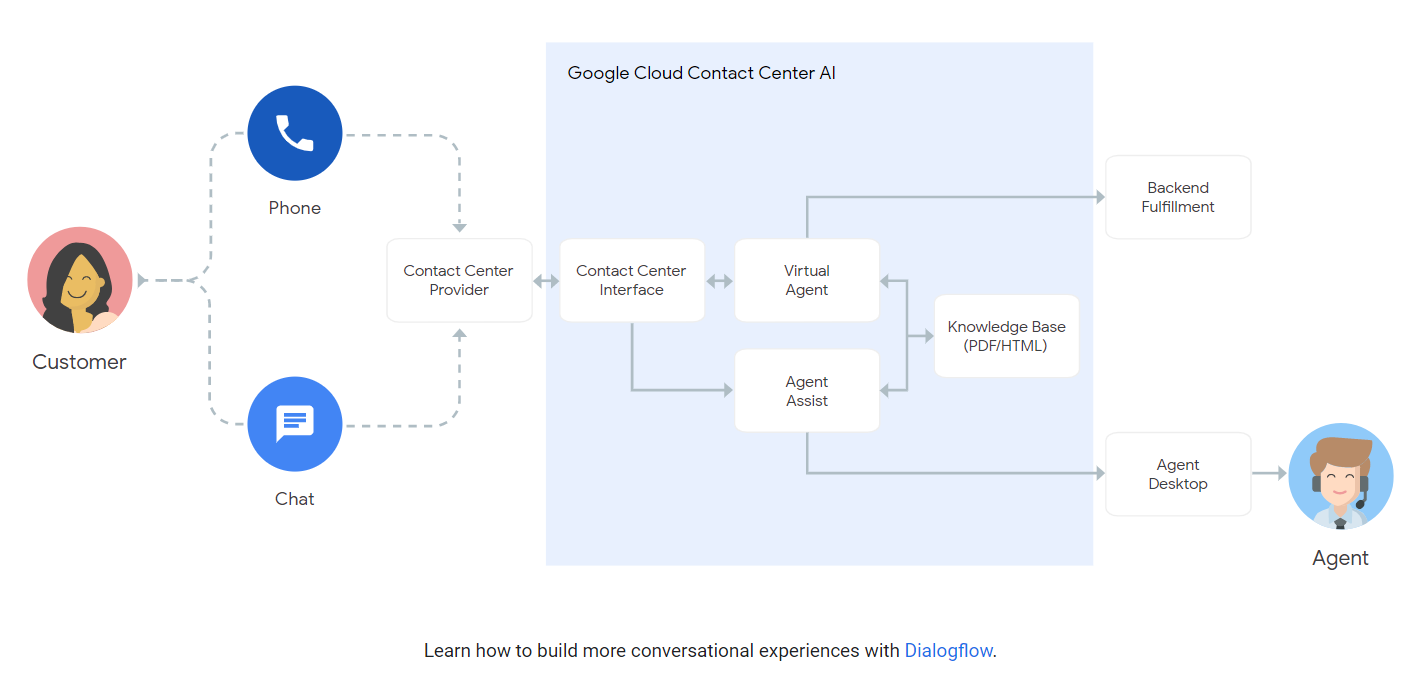 Google flexes its conversational AI muscle with updates to Contact Center AI and CallJoy