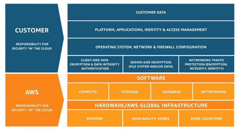 Amazon Web Services' shared responsibility model defines accountability for both customers and cloud providers. Image: AWS