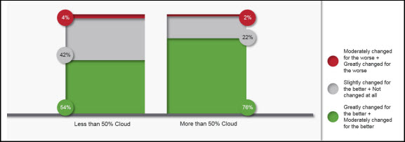 How much has your organizational effectiveness changed due to cloud computing? Source: Unisys Cloud Success Barometer, 2019