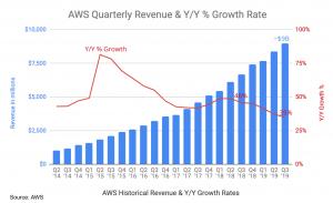 aws-qtrly-growth-vs-yy