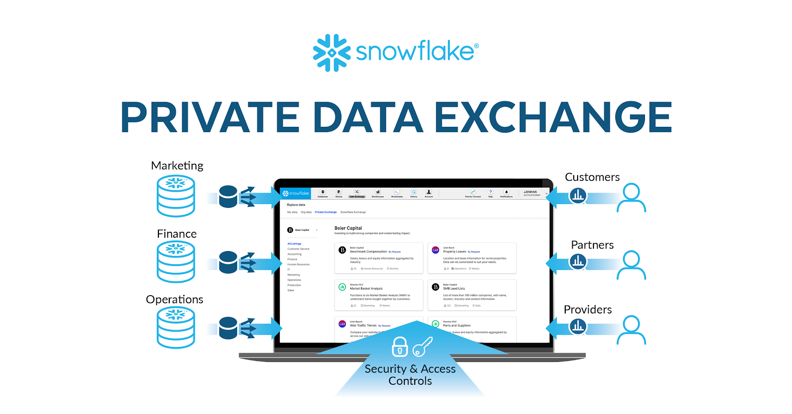 Snowflake launches Private Data Exchange service for secure