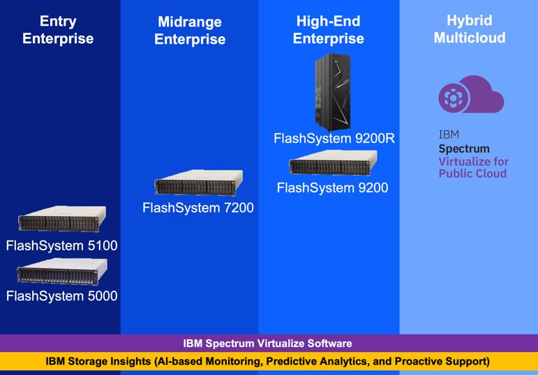 ibm-flashsystem