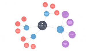 Neo4j 4.0 features
