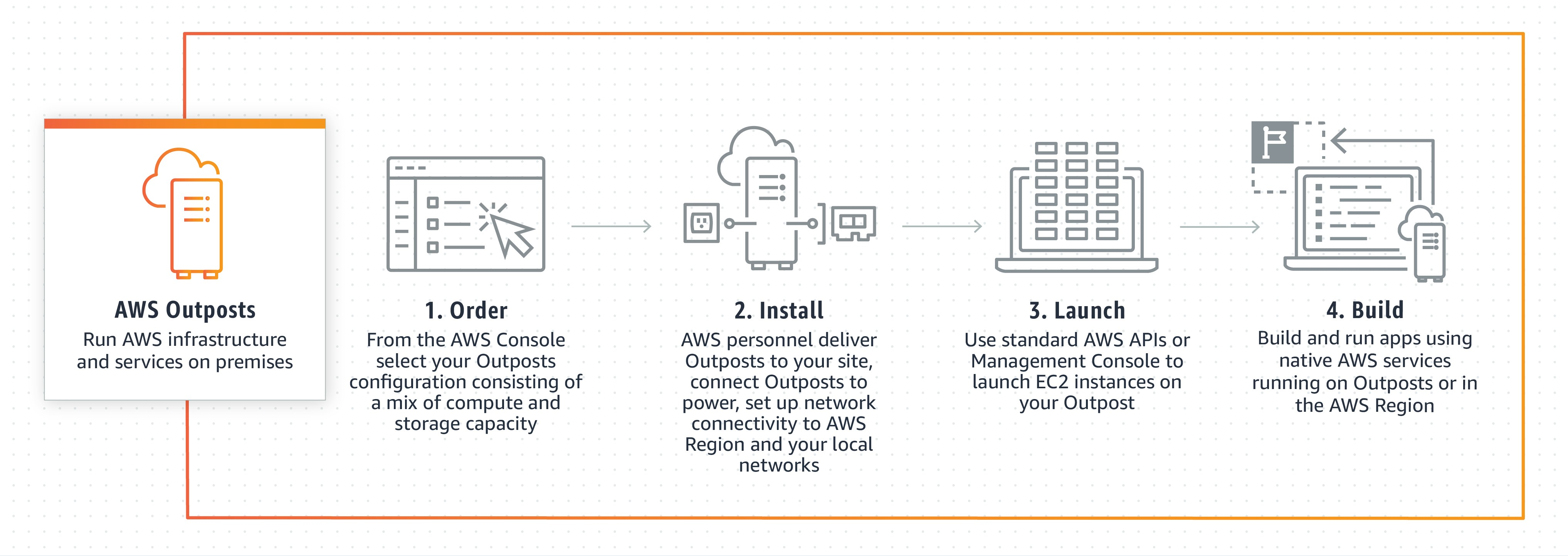 aws-outposts-3