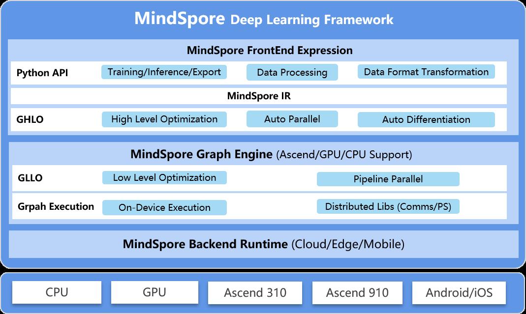 mindspore-architecture-1