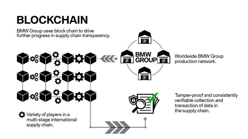 bmw-group-blockchain-explainer