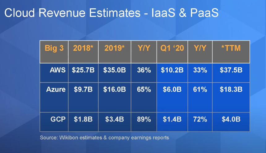cloud-revenue-estimates