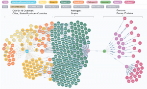 Epidemic Simulator is a a graph database application that models an epidemic spreading through the social connections. Image: Neo4j Inc.