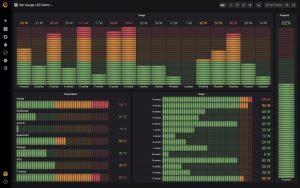 Grafana Labs observability dashboard