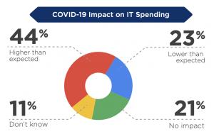 it_spending